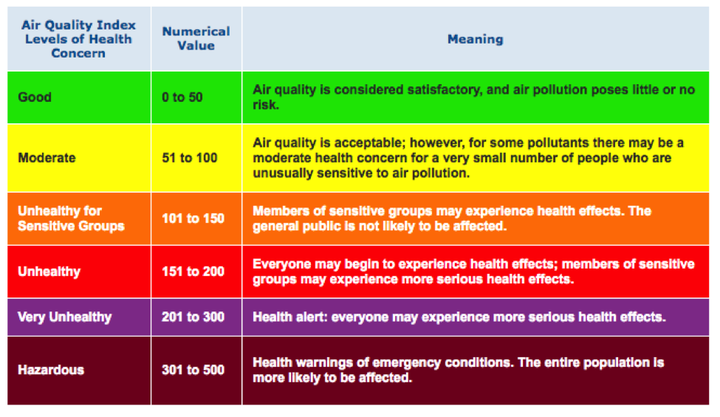 Air Quality Index Levels Graphic