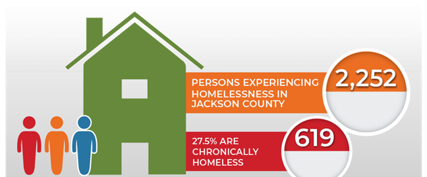 Homelessness In Jackson County