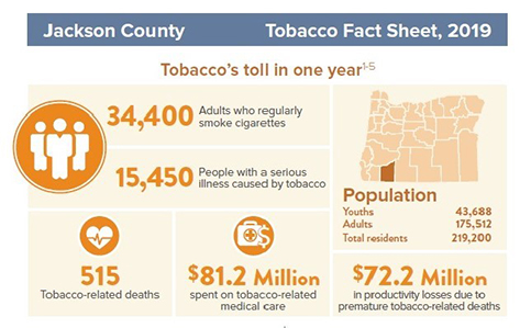 Tobacco Facts in Jackson County