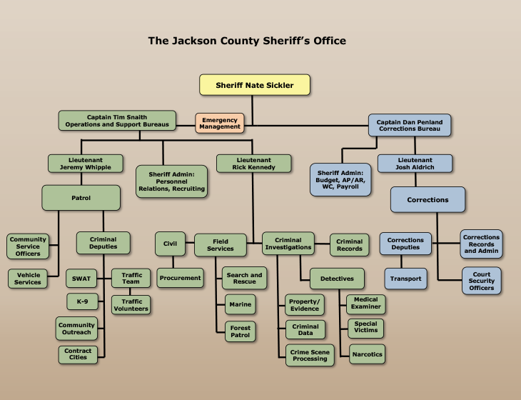 Jackson County Sheriff's Office Org Chart